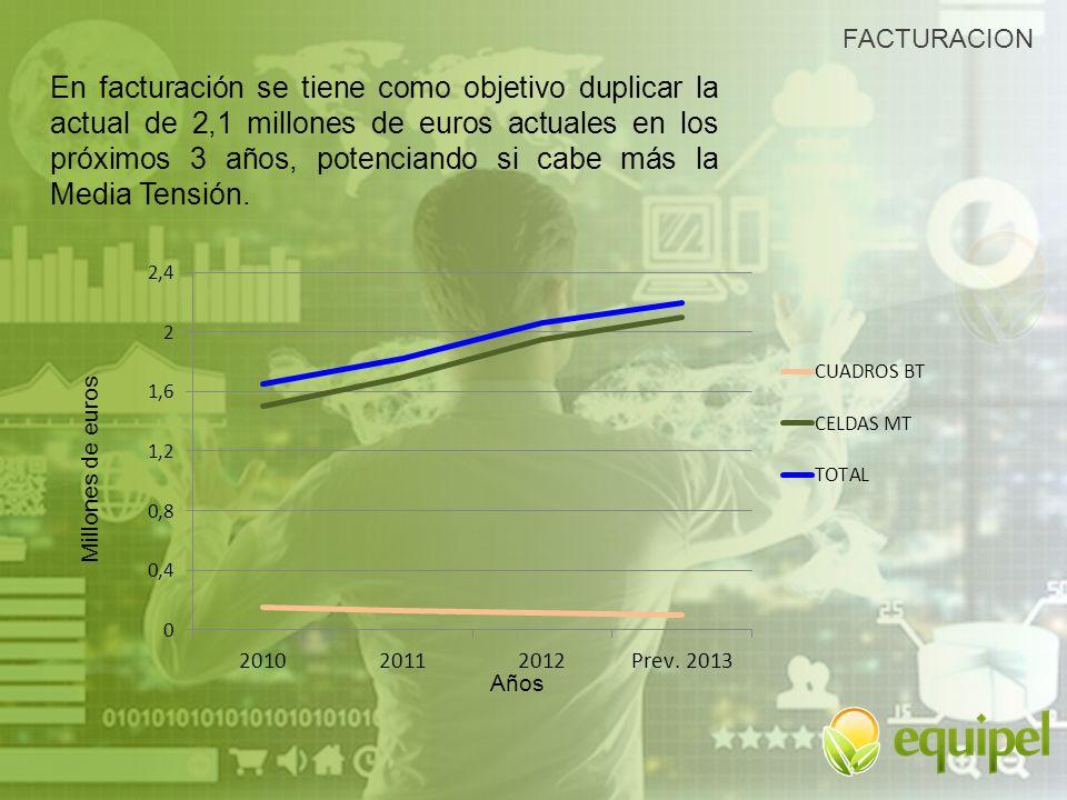 FACTURACION Años En facturación se tiene como objetivo duplicar la actual de 2,1 millones de euros actuales en los próximos 3 años, potenciando si cab