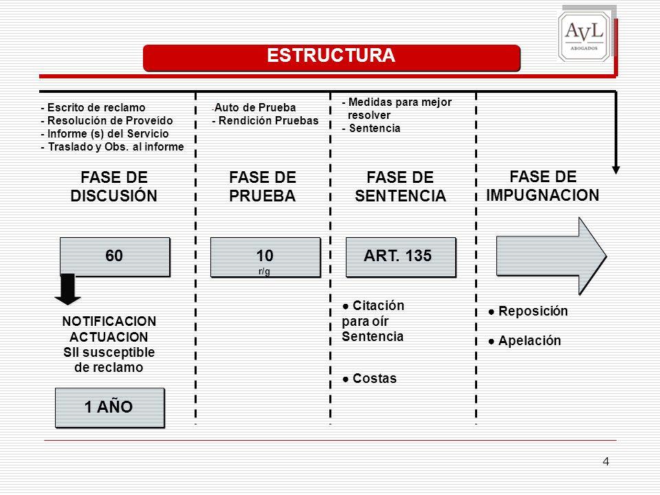 4 ESTRUCTURA NOTIFICACION ACTUACION SII susceptible de reclamo 60 FASE DE DISCUSIÓN FASE DE PRUEBA FASE DE IMPUGNACION FASE DE SENTENCIA 10 r/g ART.