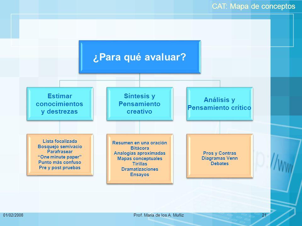 01/02/2008Prof.María de los A. Muñiz21 ¿Para qué avaluar.
