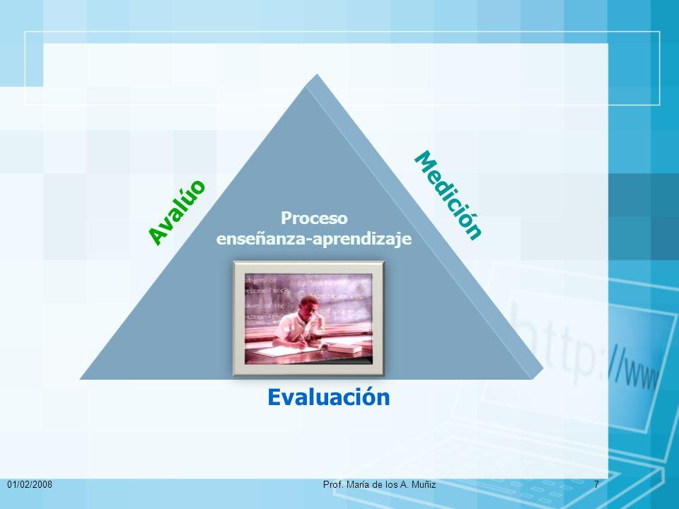 01/02/2008Prof. María de los A. Muñiz7 Avalúo Medición Evaluación Proceso enseñanza-aprendizaje