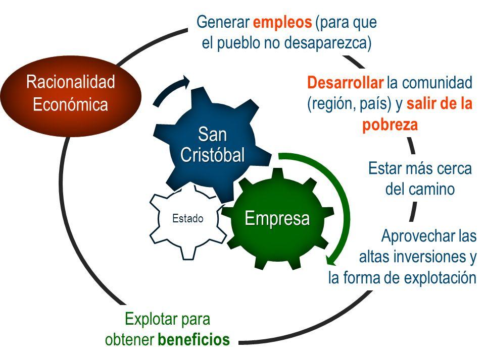 Racionalidad Económica Explotar para obtener beneficios Generar empleos (para que el pueblo no desaparezca) Desarrollar la comunidad (región, país) y