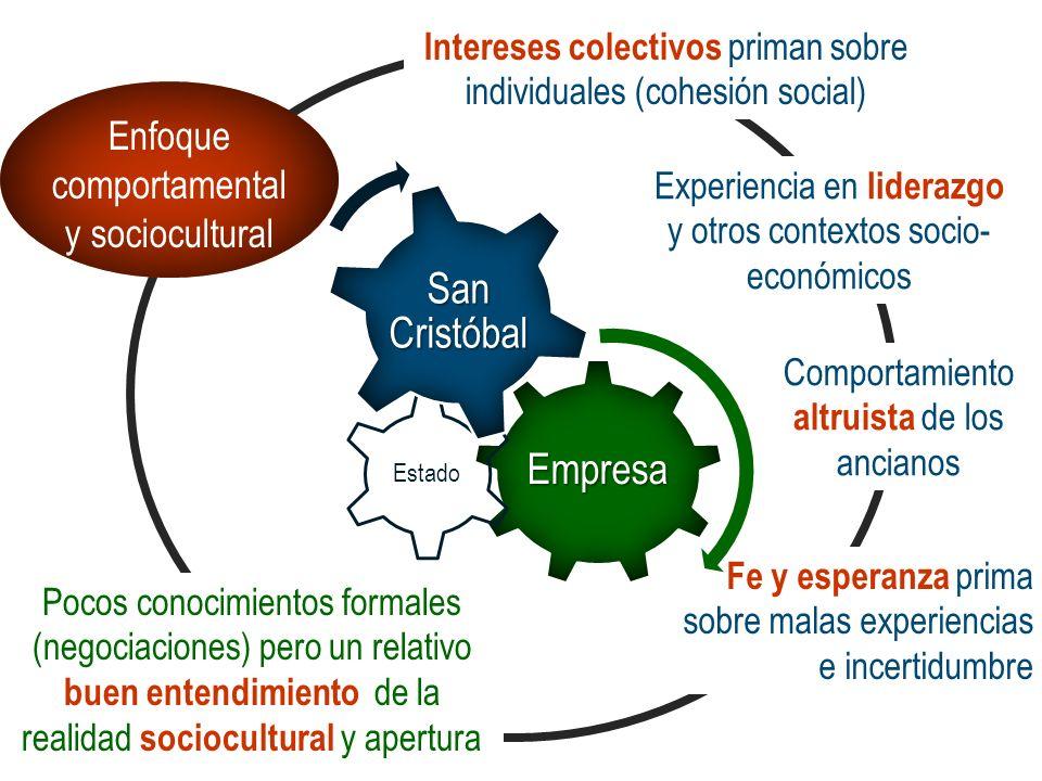 Enfoque comportamental y sociocultural Intereses colectivos priman sobre individuales (cohesión social) Experiencia en liderazgo y otros contextos soc
