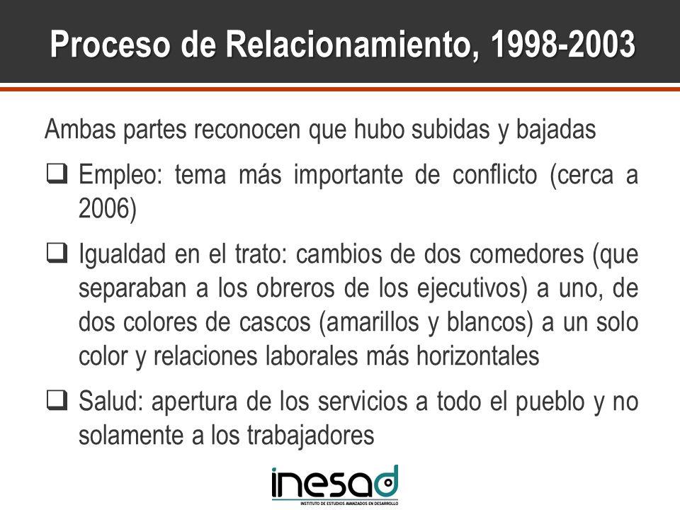 Proceso de Relacionamiento, 1998-2003 Ambas partes reconocen que hubo subidas y bajadas Empleo: tema más importante de conflicto (cerca a 2006) Iguald
