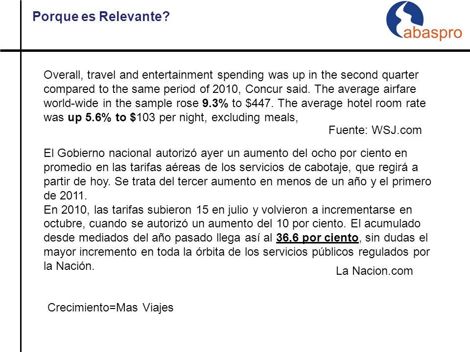 Total ViajesR$ 2.960.935 Viáticos y ReembolsosR$ 1.188.704 HotelesR$ 732.044 AéreosR$ 446.599 Reembolso KMR$ 411.658 Gastos de extras en hotelesR$ 181.930 * Dados Dez/2009 a Nov/2010 Que Incluye.