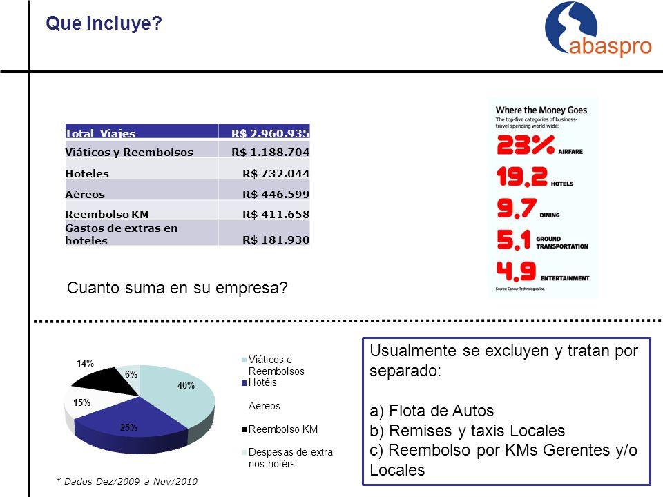 Proveedores Hoteles 5.2 Elección de Proveedores vs mapa de uso: Hacer revisiones periódicas.