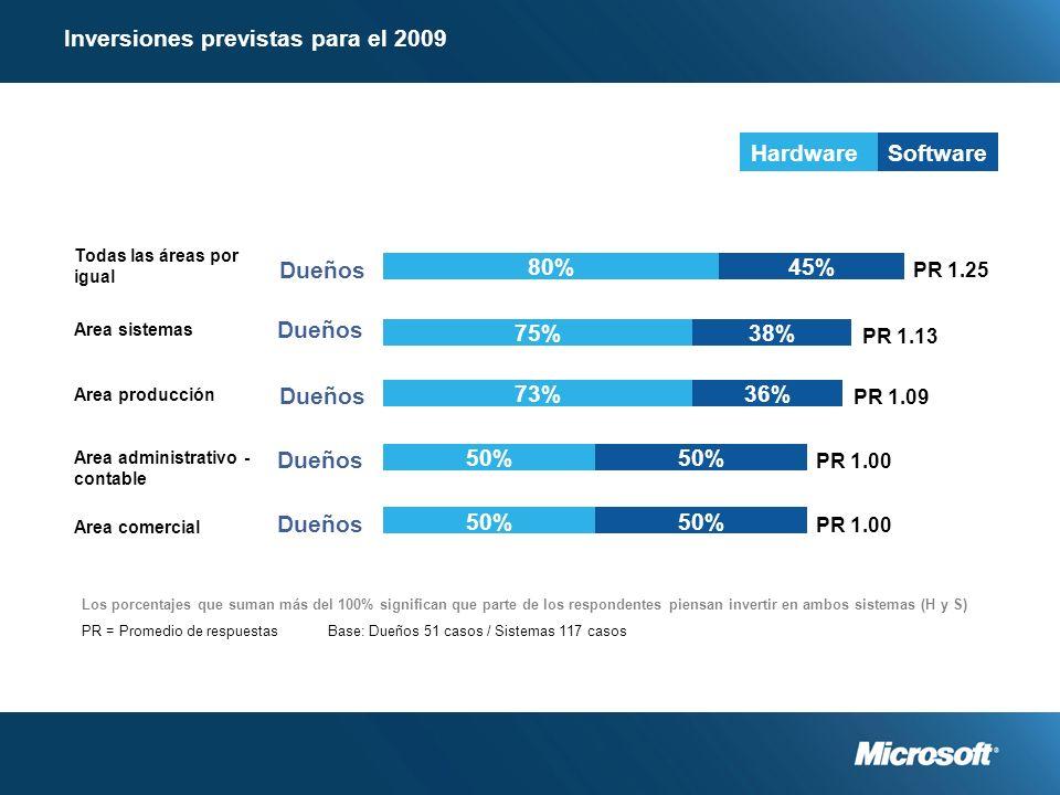 Inversiones previstas para el 2009 Todas las áreas por igual 80%45% Dueños PR 1.25 Area sistemas 75%38% Dueños PR 1.13 Area producción 73%36% Dueños PR 1.09 Area administrativo - contable 50% Dueños PR 1.00 Area comercial 50% Dueños PR 1.00 Base: Dueños 51 casos / Sistemas 117 casos HardwareSoftware Los porcentajes que suman más del 100% significan que parte de los respondentes piensan invertir en ambos sistemas (H y S) PR = Promedio de respuestas
