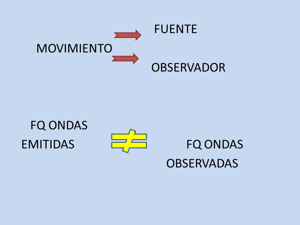 FUENTE MOVIMIENTO OBSERVADOR FQ ONDAS EMITIDAS FQ ONDAS OBSERVADAS
