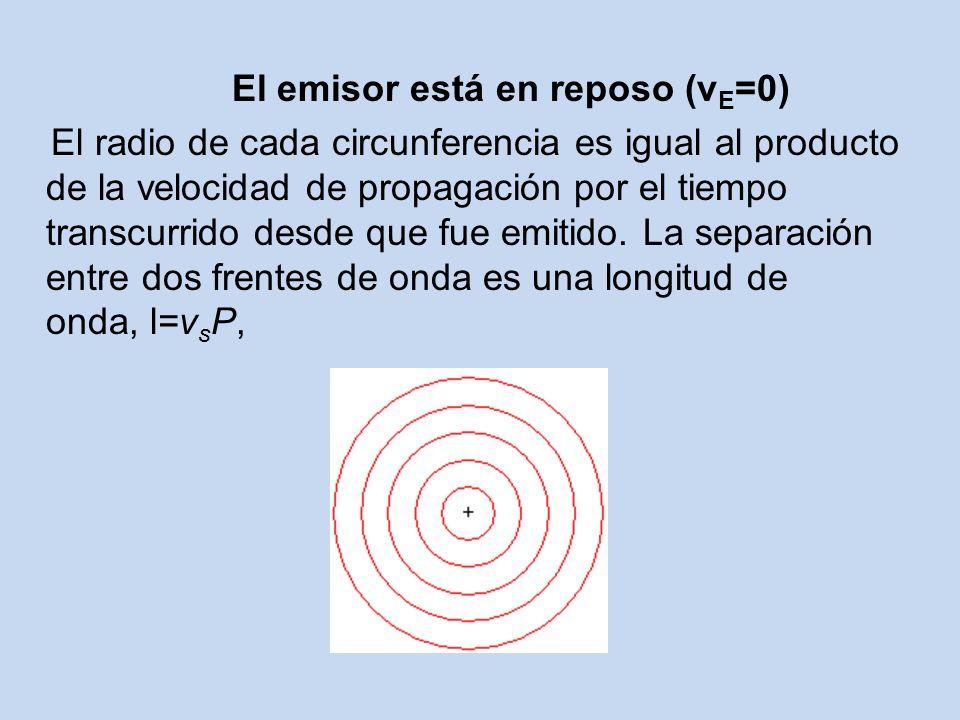 El emisor está en reposo (v E =0) El radio de cada circunferencia es igual al producto de la velocidad de propagación por el tiempo transcurrido desde que fue emitido.