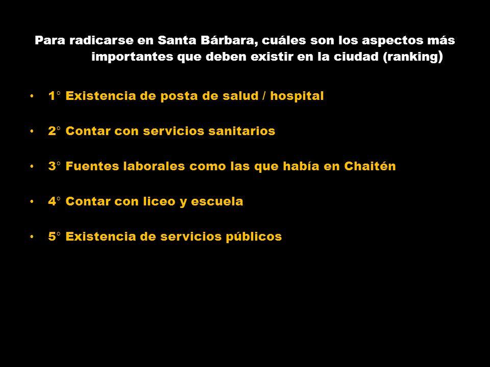 Para radicarse en Santa Bárbara, cuáles son los aspectos más importantes que deben existir en la ciudad (ranking ) 1° Existencia de posta de salud / h