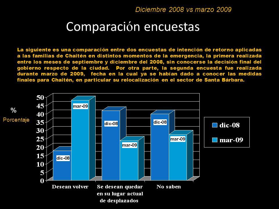 Comparaci ó n encuestas % Porcentaje Diciembre 2008 vs marzo 2009 La siguiente es una comparación entre dos encuestas de intención de retorno aplicada