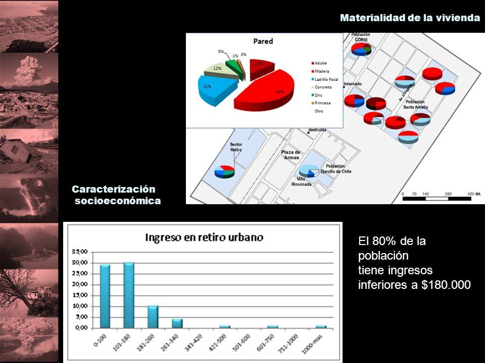Materialidad de la vivienda Caracterización socioeconómica El 80% de la población tiene ingresos inferiores a $180.000