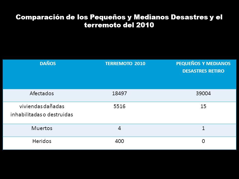 Comparación de los Pequeños y Medianos Desastres y el terremoto del 2010 DAÑOSTERREMOTO 2010 PEQUEÑOS Y MEDIANOS DESASTRES RETIRO Afectados1849739004