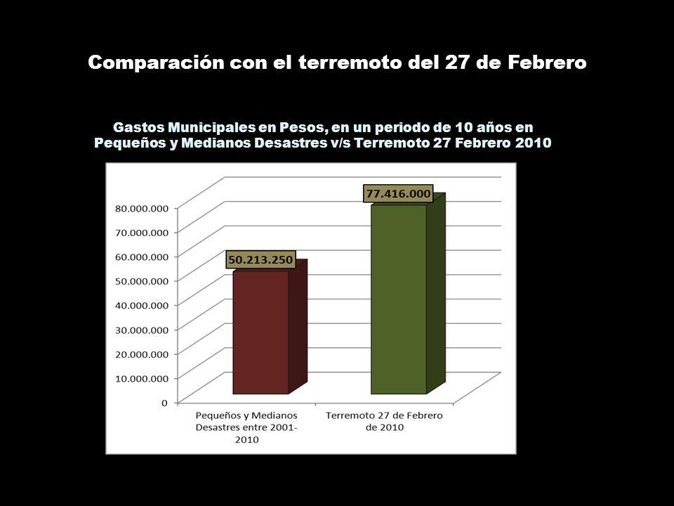 Comparación con el terremoto del 27 de Febrero Gastos Municipales en Pesos, en un periodo de 10 años en Pequeños y Medianos Desastres v/s Terremoto 27