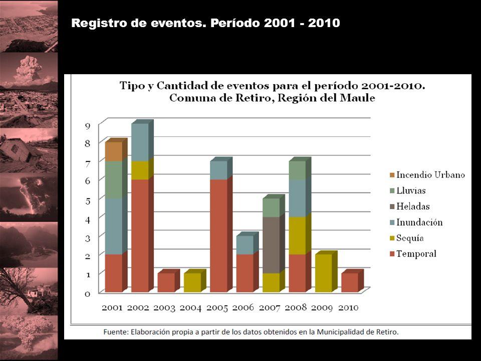 Registro de eventos. Período 2001 - 2010
