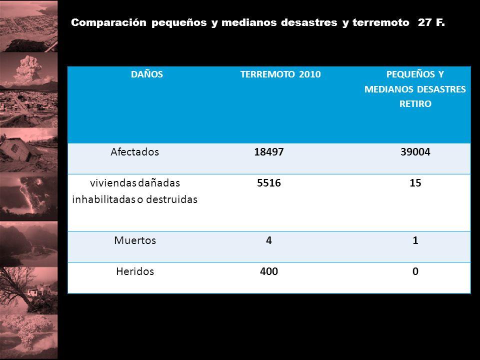 DAÑOSTERREMOTO 2010 PEQUEÑOS Y MEDIANOS DESASTRES RETIRO Afectados1849739004 viviendas dañadas inhabilitadas o destruidas 551615 Muertos41 Heridos4000