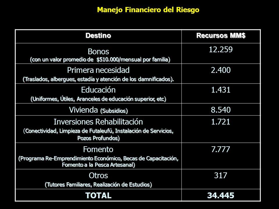 Manejo Financiero del Riesgo Destino Recursos MM$ Bonos (con un valor promedio de $510.000/mensual por familia) (con un valor promedio de $510.000/men