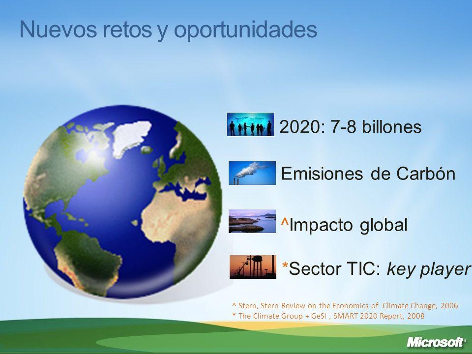 Reducir su huella directa: 2% de las emisiones globales de CO2^ Se triplicará para el 2020* Influir y transformar nuestra forma de trabajar y comportarnos: 98% de CO2e Las oportunidades TIC pueden reducir las emisiones en 5 veces su propia huella** Retos del sector TIC ^ Gartner, Green IT: The New Industry Shockwave, 2007 * The Climate Group + GeSI, SMART 2020 Report, 2008: de 0,53 GtCO2e en 2002 a 1,43 GtCO2e en 2020 ** The Climate Group + GeSI, SMART 2020 Report, 2008: 7.8 GtCO2e en 2020 = 15% del total de emisiones del planeta ¡¡ Potencial ahorro de costes de más de 600 billones !.
