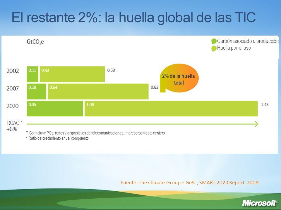 Huella de las TIC por subsector Fuente: The Climate Group + GeSI, SMART 2020 Report, 2008 Infraestructura y dispositivos de telecomunicaciones Data centers PCs, periféricos e impresoras * RCAC** * Las impresoras fueron el 11% de la huella total TIC en 2002, 8% en 2007 y serán el 12% en 2020 ** Ratio de crecimiento anual compuesto % de GtCO2e % de 0,53 % de 0,83 % de 1,43