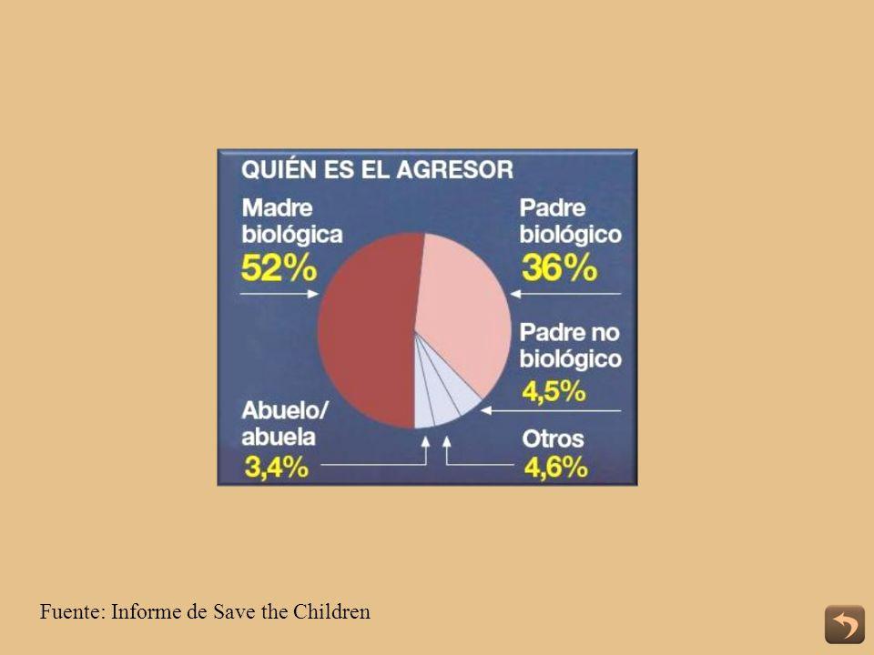 Fuente: Informe de Save the Children