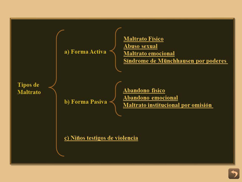 a) Forma Activa b) Forma Pasiva Maltrato Físico Abuso sexual Maltrato emocional Síndrome de Münchhausen por poderes Abandono físico Abandono emocional