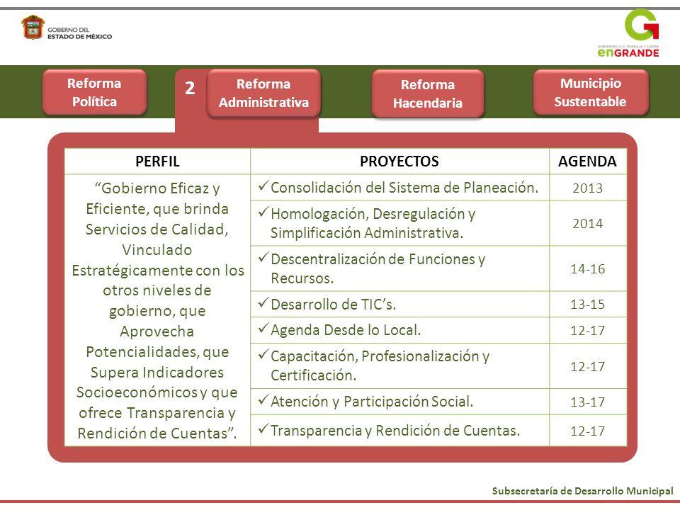 Subsecretaría de Desarrollo Municipal 2 PERFILPROYECTOSAGENDA Gobierno Eficaz y Eficiente, que brinda Servicios de Calidad, Vinculado Estratégicamente