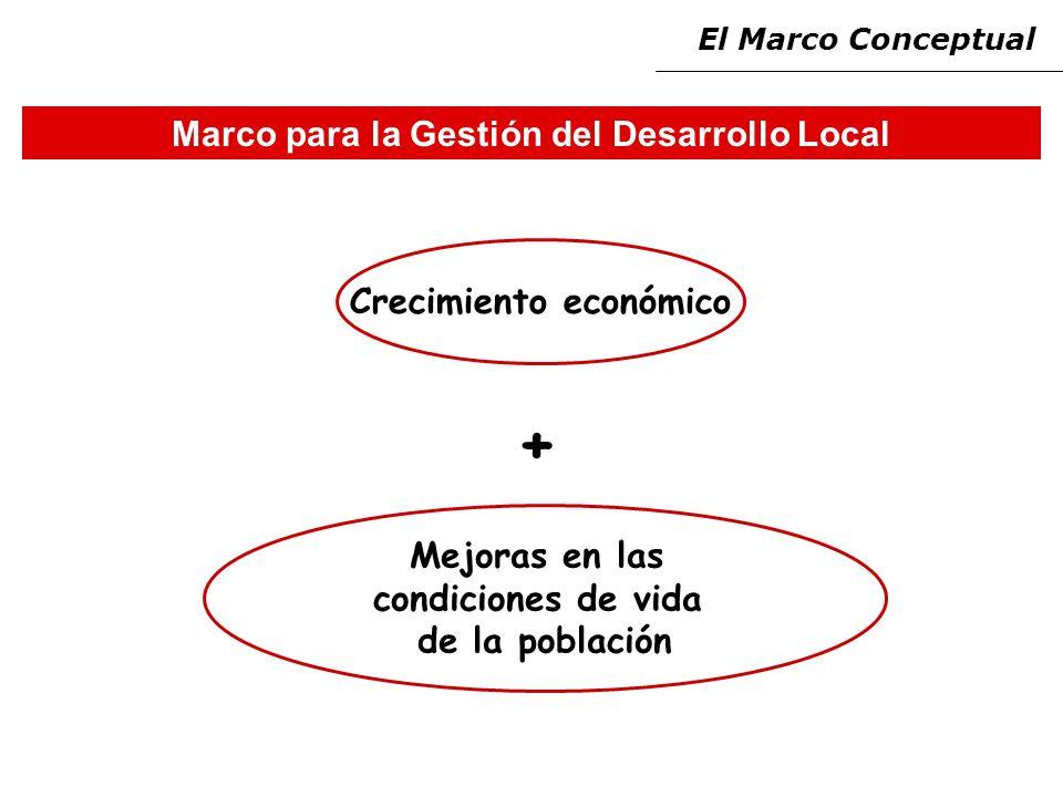 Marco para la Gestión del Desarrollo Local Crecimiento económico + Mejoras en las condiciones de vida de la población El Marco Conceptual