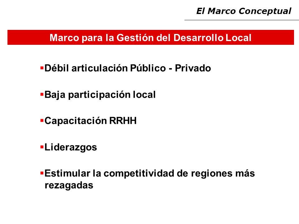 Marco para la Gestión del Desarrollo Local Débil articulación Público - Privado Baja participación local Capacitación RRHH Liderazgos Estimular la competitividad de regiones más rezagadas El Marco Conceptual