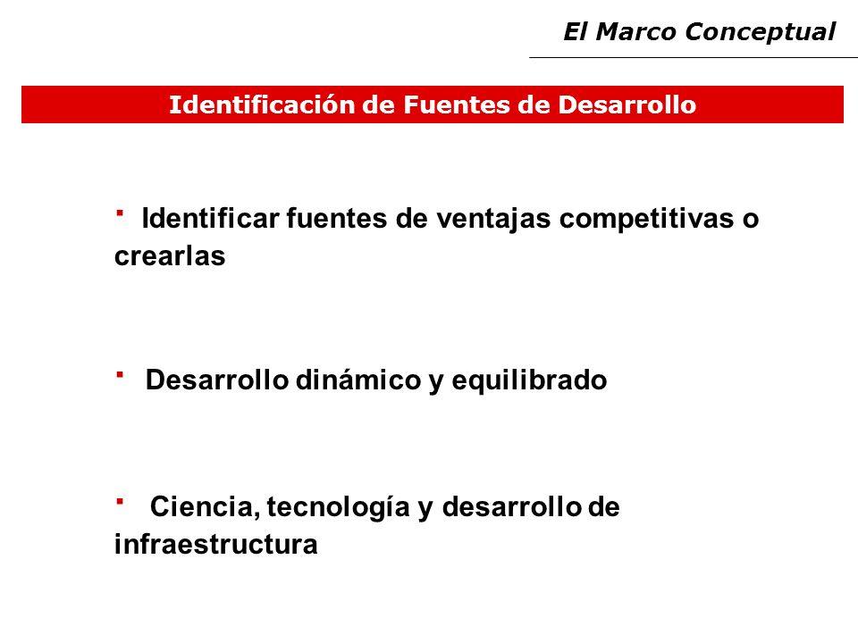 Identificación de Fuentes de Desarrollo · Identificar fuentes de ventajas competitivas o crearlas · Desarrollo dinámico y equilibrado · Ciencia, tecnología y desarrollo de infraestructura El Marco Conceptual