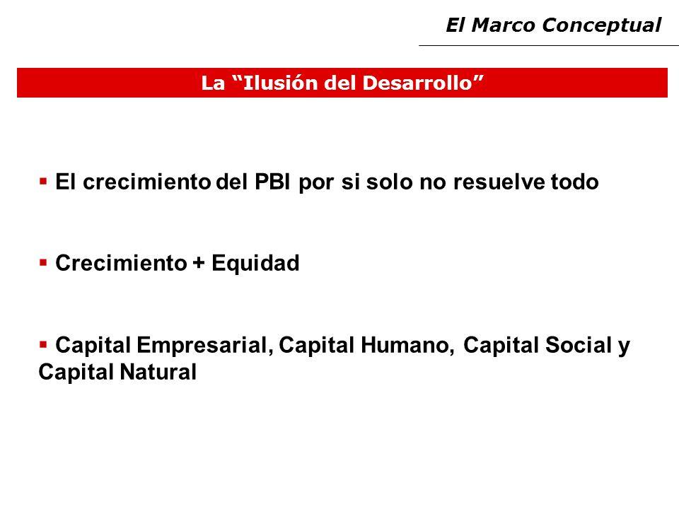 La Ilusión del Desarrollo El crecimiento del PBI por si solo no resuelve todo Crecimiento + Equidad Capital Empresarial, Capital Humano, Capital Social y Capital Natural El Marco Conceptual