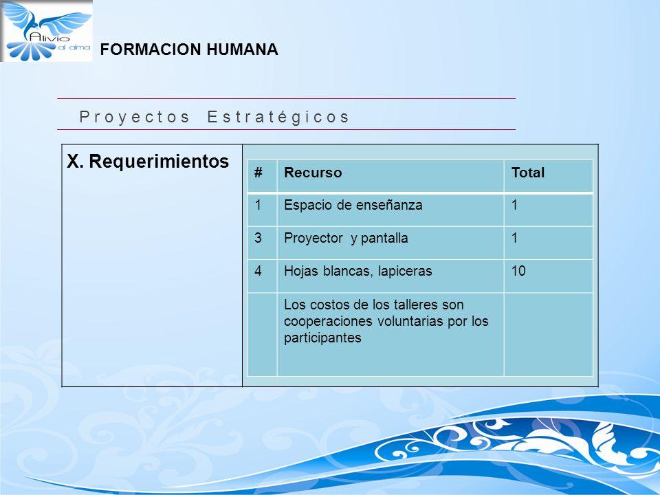 X. Requerimientos #RecursoTotal 1Espacio de enseñanza1 3Proyector y pantalla1 4Hojas blancas, lapiceras10 Los costos de los talleres son cooperaciones