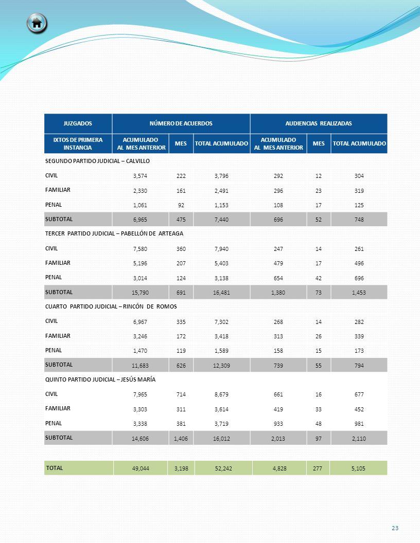 TOTAL 49,0443,19852,2424,8282775,105 JUZGADOSNÚMERO DE ACUERDOSAUDIENCIAS REALIZADAS IXTOS DE PRIMERA INSTANCIA ACUMULADO AL MES ANTERIOR MESTOTAL ACU