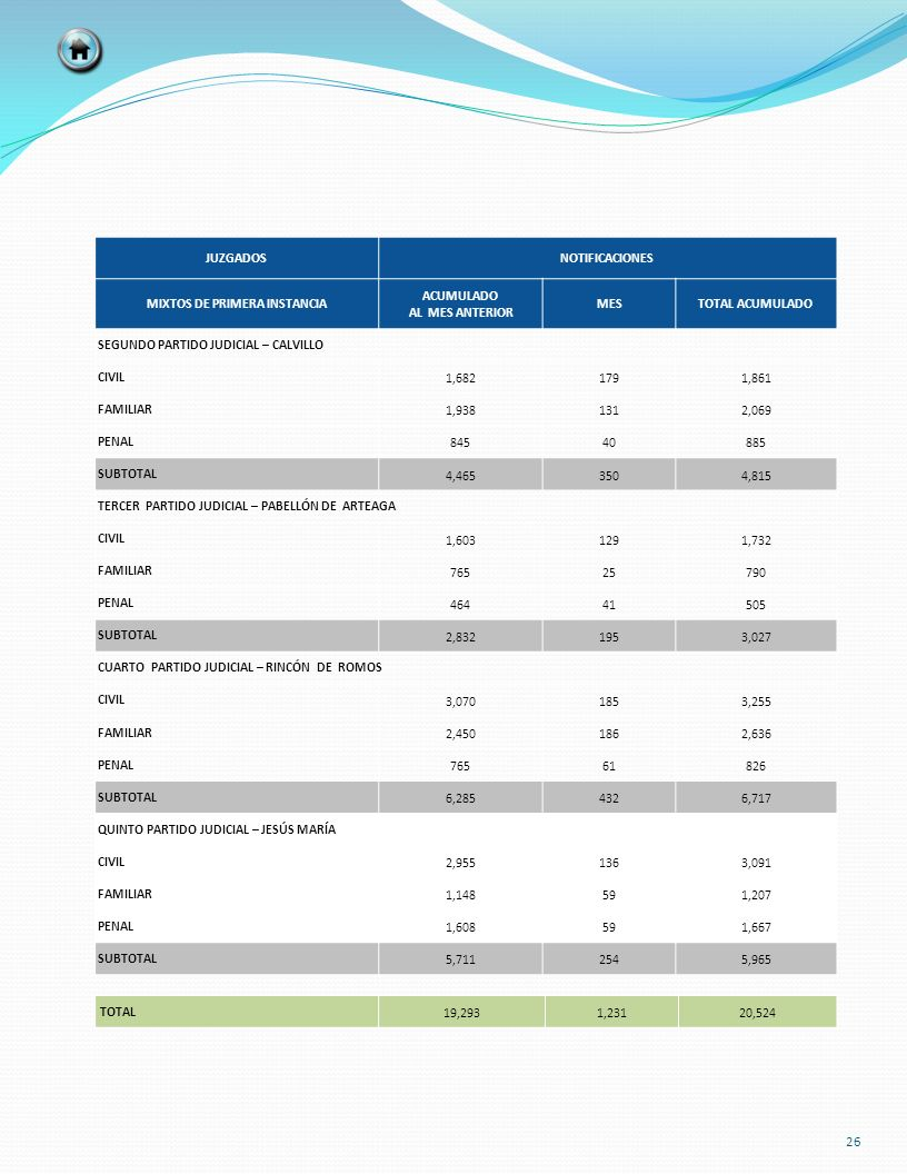 TOTAL 19,2931,23120,524 JUZGADOSNOTIFICACIONES MIXTOS DE PRIMERA INSTANCIA ACUMULADO AL MES ANTERIOR MESTOTAL ACUMULADO SEGUNDO PARTIDO JUDICIAL – CAL