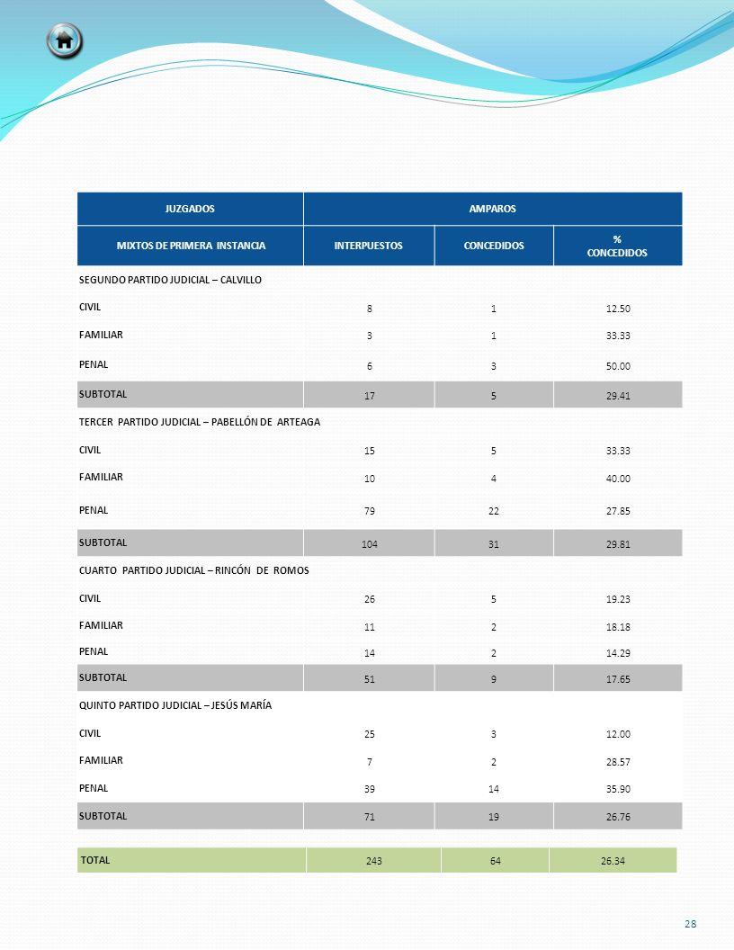 TOTAL 2436426.34 JUZGADOSAMPAROS MIXTOS DE PRIMERA INSTANCIAINTERPUESTOSCONCEDIDOS % CONCEDIDOS SEGUNDO PARTIDO JUDICIAL – CALVILLO CIVIL 8112.50 FAMI
