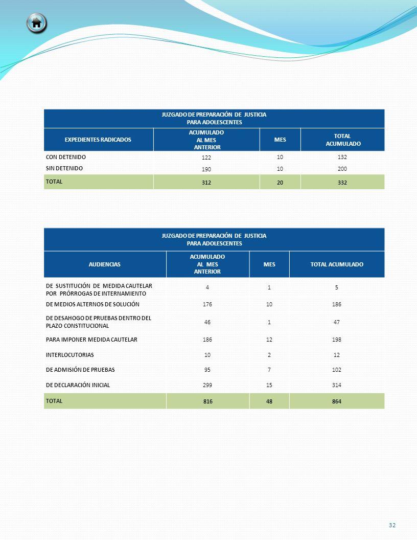 JUZGADO DE PREPARACIÓN DE JUSTICIA PARA ADOLESCENTES EXPEDIENTES RADICADOS ACUMULADO AL MES ANTERIOR MES TOTAL ACUMULADO CON DETENIDO 12210132 SIN DET
