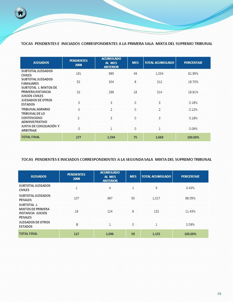 JUZGADOS PENDIENTES 2008 ACUMULADO AL MES ANTERIOR MESTOTAL ACUMULADOPORCENTAJE SUBTOTAL JUZGADOS CIVILES 191985491,03461.95% SUBTOTAL JUZGADOS FAMILI