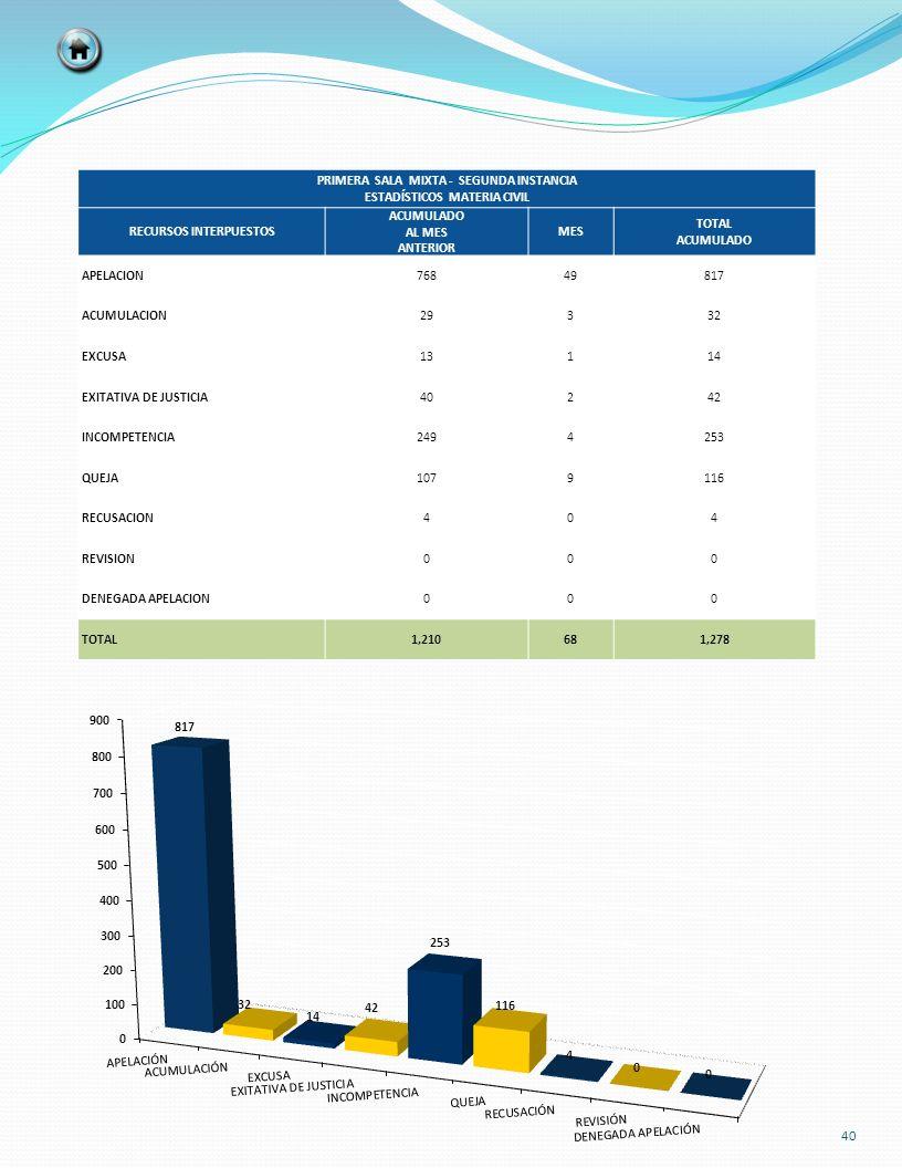 PRIMERA SALA MIXTA - SEGUNDA INSTANCIA ESTADÍSTICOS MATERIA CIVIL RECURSOS INTERPUESTOS ACUMULADO AL MES ANTERIOR MES TOTAL ACUMULADO APELACION7684981
