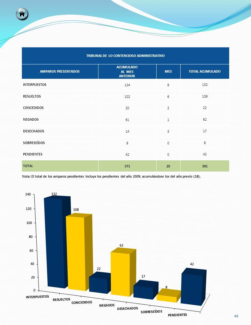 TRIBUNAL DE LO CONTENCIOSO ADMINISTRATIVO AMPAROS PRESENTADOS ACUMULADO AL MES ANTERIOR MESTOTAL ACUMULADO INTERPUESTOS1248132 RESUELTOS1026108 CONCED