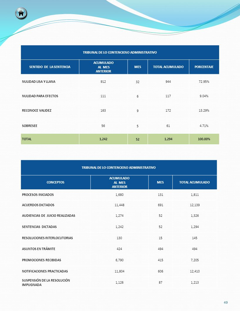 TRIBUNAL DE LO CONTENCIOSO ADMINISTRATIVO SENTIDO DE LA SENTENCIA ACUMULADO AL MES ANTERIOR MESTOTAL ACUMULADOPORCENTAJE NULIDAD LISA Y LLANA 91232 94