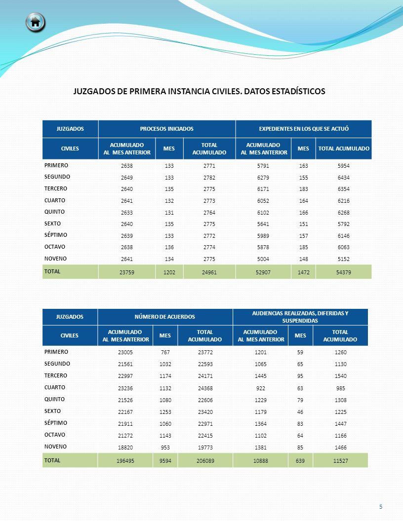 36 JUZGADO ESPECIALIZADO PARA ADOLESCENTES NATURALEZA DE LOS PROCESOS INICIADOS ACUMULADO AL MES ANTERIOR MES TOTAL ACUMULADO % HOMICIDIO DOLOSO 1010.90% LESIONES DOLOSAS 1341715.32% LESIONES DOLOSAS EN RIÑA 6065.41% DAÑO EN LAS COSAS DOLOSAS 2021.80% HOMICIDIO CULPOSO 1010.90% DAÑO EN LAS COSAS CULPOSO 3032.70% LESIONES CULPOSAS 4043.60% ROBO SIMPLE 2021.80% ROBO CALIFICADO 3744136.94% ATENTADOS A LA ESTÉTICA URBANA 82109.01% TENTATIVA DE ROBO CALIFICADO 2021.80% RESISTENCIA A PARTICULARES 1010.90% DELITO FEDERAL 1211311.71% ATENTADOS AL PUDOR Y CORRUPCIÓN 1010.90% ALLANAMIENTO DE MORADA 2021.80% ENCUBRIMIENTO 1121.80% SECUESTRO 1010.90% SECUESTRO EXPRESS 1010.90% VIOLACIÓN EQUIPARADA 1010.90% TOTAL 9912111100.00%