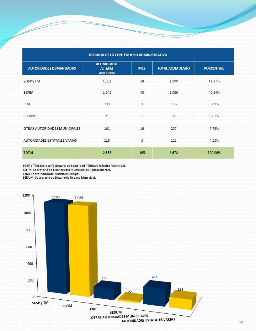 TRIBUNAL DE LO CONTENCIOSO ADMINISTRATIVO AUTORIDADES DEMANDADAS ACUMULADO AL MES ANTERIOR MESTOTAL ACUMULADOPORCENTAJE SGSP y TM1,061391,10041.17% SE