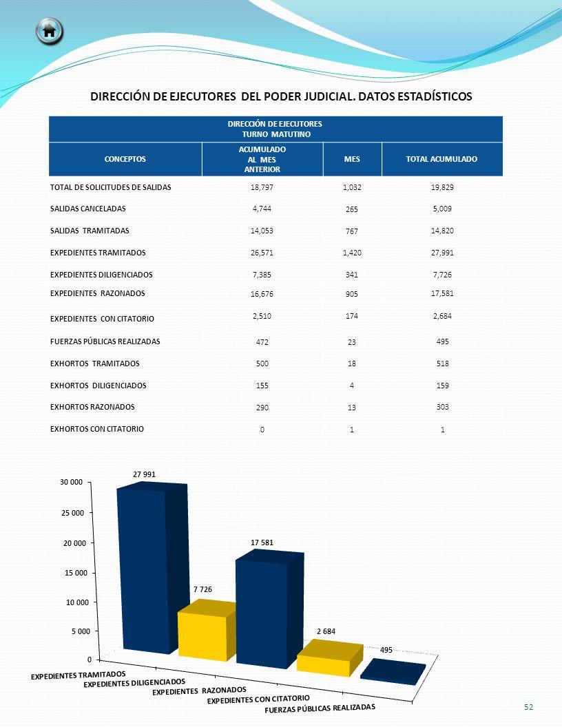 DIRECCIÓN DE EJECUTORES TURNO MATUTINO CONCEPTOS ACUMULADO AL MES ANTERIOR MESTOTAL ACUMULADO TOTAL DE SOLICITUDES DE SALIDAS18,797 1,032 19,829 SALID