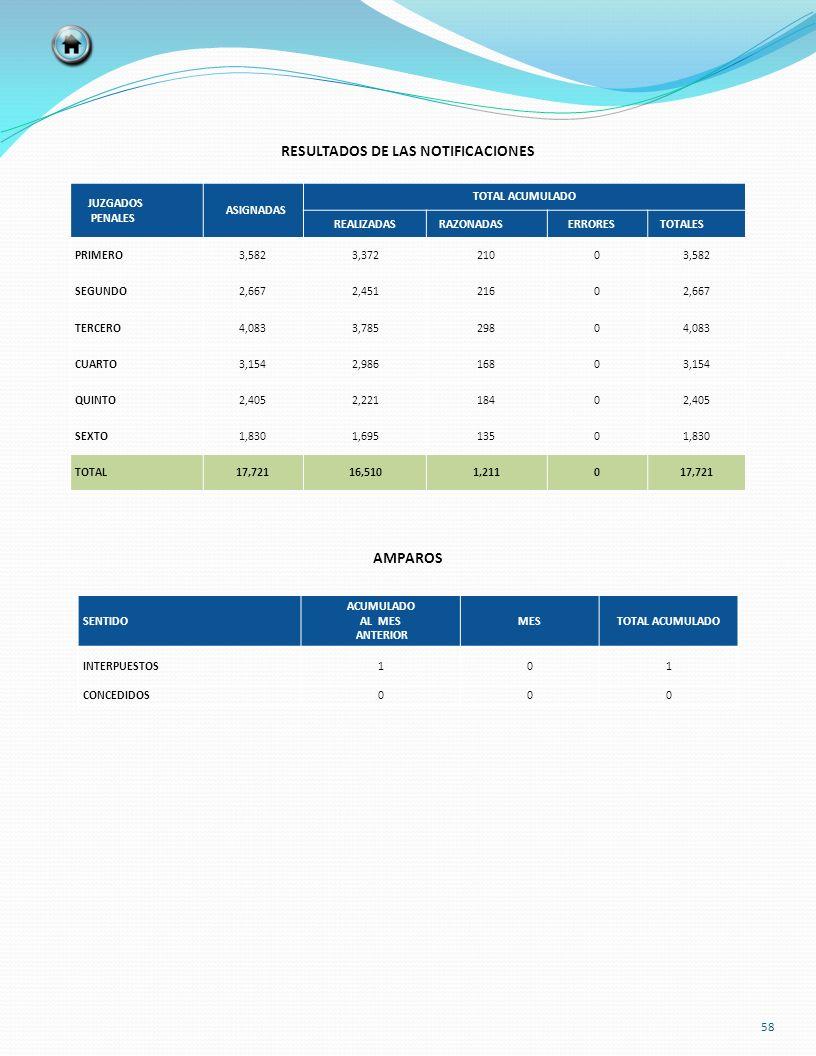 SENTIDO ACUMULADO AL MES ANTERIOR MESTOTAL ACUMULADO INTERPUESTOS101 CONCEDIDOS000 RESULTADOS DE LAS NOTIFICACIONES AMPAROS JUZGADOS PENALES ASIGNADAS