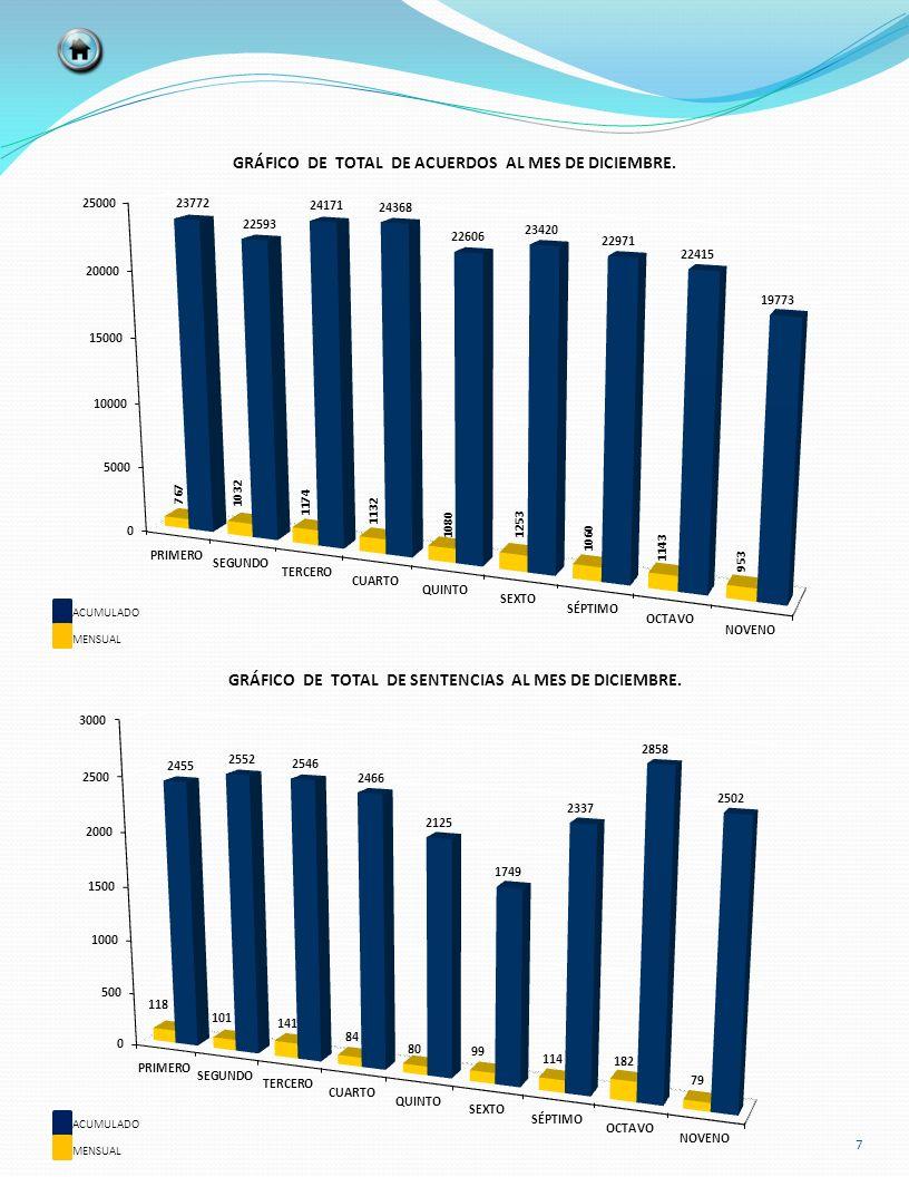 SENTIDO ACUMULADO AL MES ANTERIOR MESTOTAL ACUMULADO INTERPUESTOS101 CONCEDIDOS000 RESULTADOS DE LAS NOTIFICACIONES AMPAROS JUZGADOS PENALES ASIGNADAS TOTAL ACUMULADO REALIZADAS RAZONADAS ERRORES TOTALES PRIMERO 3,5823,37221003,582 SEGUNDO 2,6672,45121602,667 TERCERO 4,0833,78529804,083 CUARTO 3,1542,98616803,154 QUINTO 2,4052,22118402,405 SEXTO 1,8301,69513501,830 TOTAL 17,72116,5101,211017,721 58