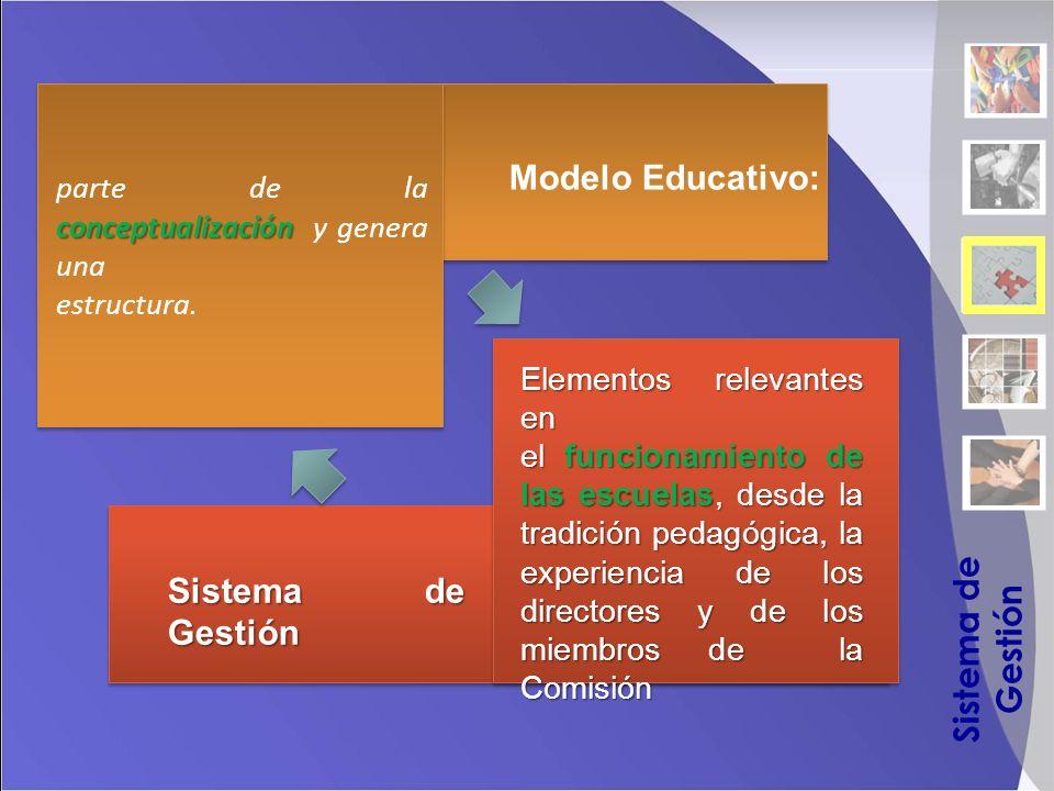 Elementos relevantes en el funcionamiento de las escuelas, desde la tradición pedagógica, la experiencia de los directores y de los miembros de la Comisión conceptualización parte de la conceptualización y genera una estructura.