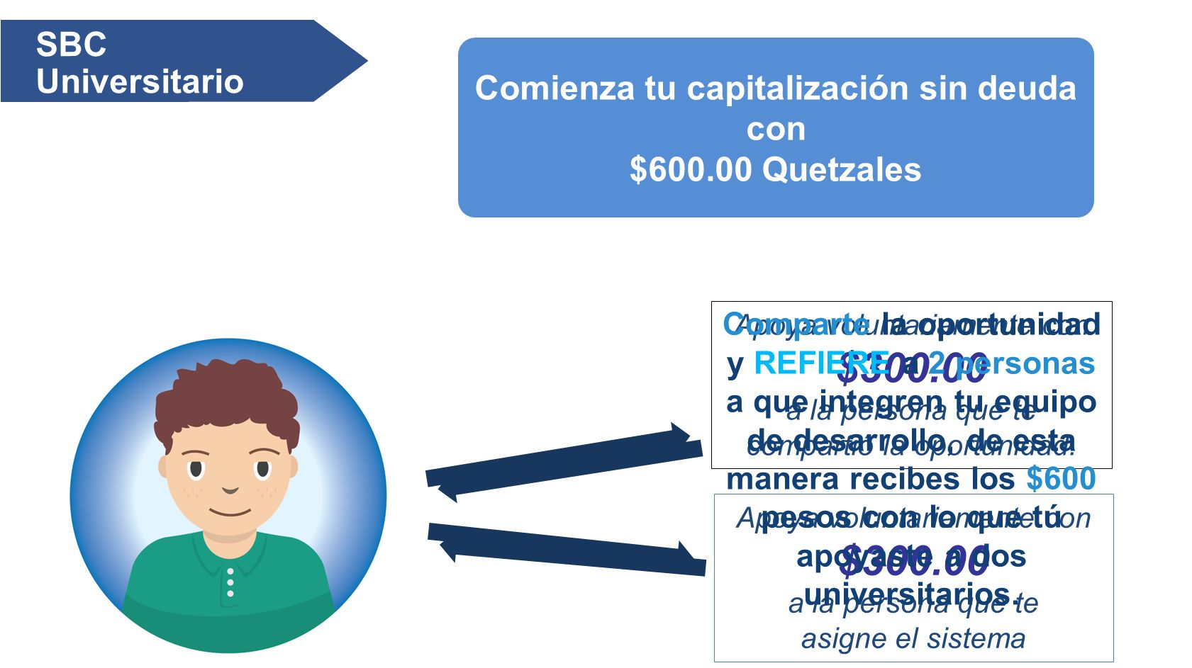SBC Universitario Comienza tu capitalización sin deuda con $600.00 Quetzales Apoya voluntariamente con $300.00 a la persona que te compartió la oportunidad.