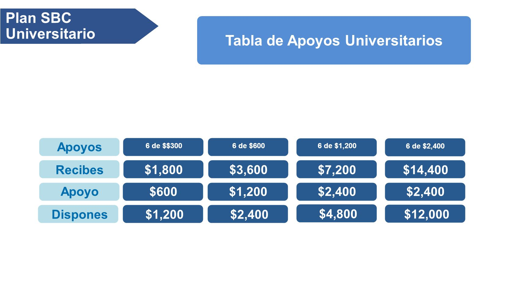 Plan SBC Universitario Apoyos Recibes Apoyo Dispones 6 de $2,400 $14,400 $2,400 $12,000 6 de $1,200 $7,200 $2,400 $4,800 6 de $600 $3,600 $1,200 $2,400 6 de $$300 $1,800 $600 $1,200 Tabla de Apoyos Universitarios
