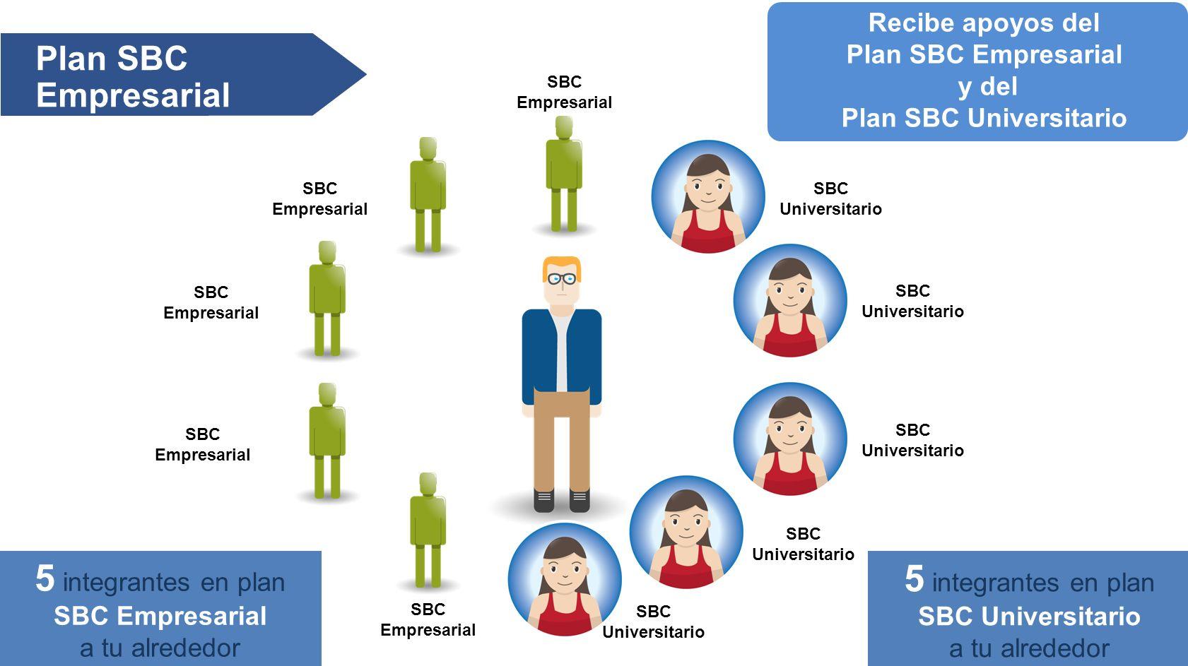 Plan SBC Empresarial SBC Empresarial SBC Universitario 5 integrantes en plan SBC Empresarial a tu alrededor 5 integrantes en plan SBC Universitario a tu alrededor Recibe apoyos del Plan SBC Empresarial y del Plan SBC Universitario