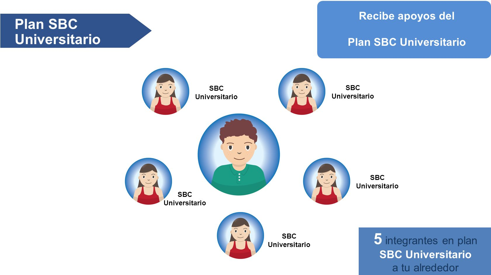 Plan SBC Universitario SBC Universitario 5 integrantes en plan SBC Universitario a tu alrededor Recibe apoyos del Plan SBC Universitario