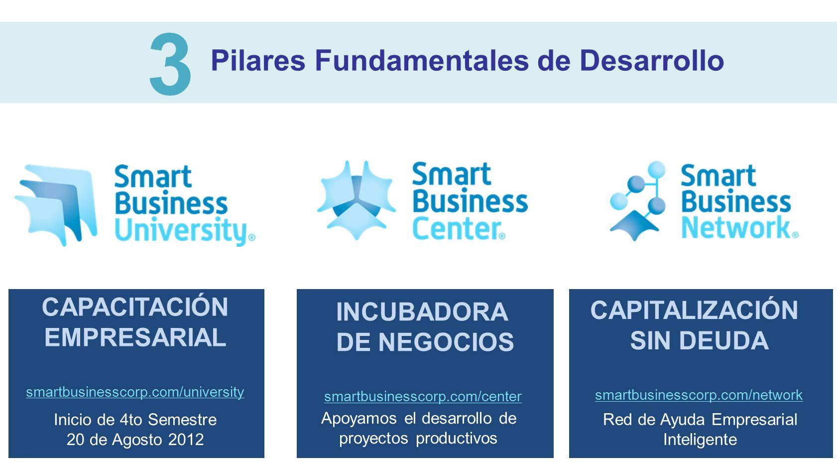 Pilares Fundamentales de Desarrollo 3 CAPACITACIÓN EMPRESARIAL smartbusinesscorp.com/university Inicio de 4to Semestre 20 de Agosto 2012 INCUBADORA DE