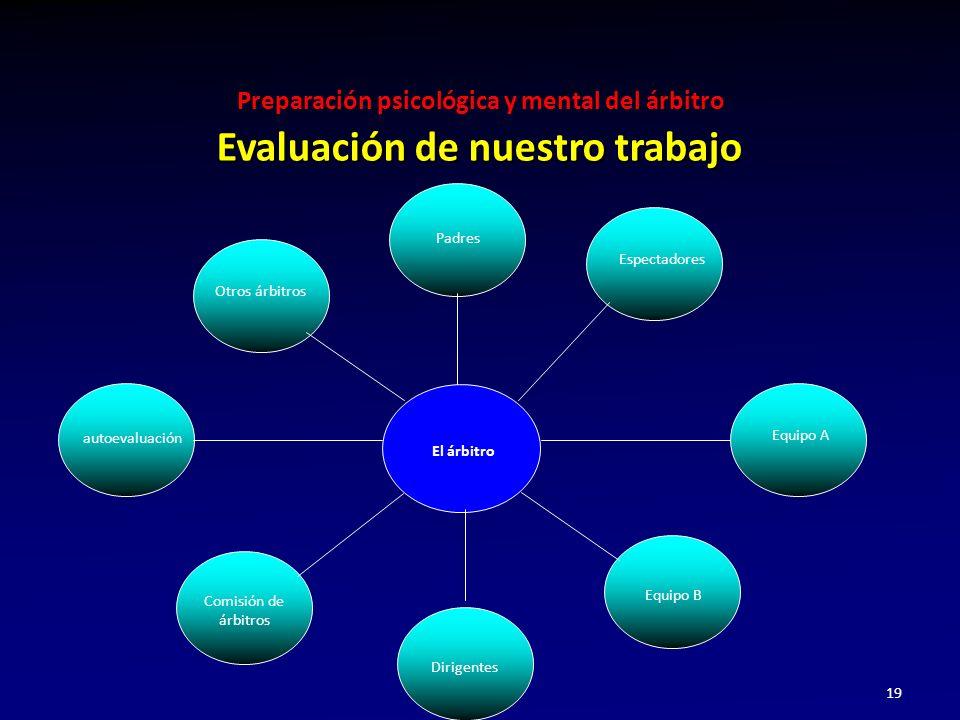 Preparación psicológica y mental del árbitro 19 Evaluación de nuestro trabajo autoevaluación Otros árbitros Padres Espectadores Equipo A Equipo B Diri